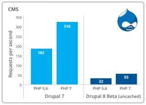 Quadro Comparativo PHP - Drupal